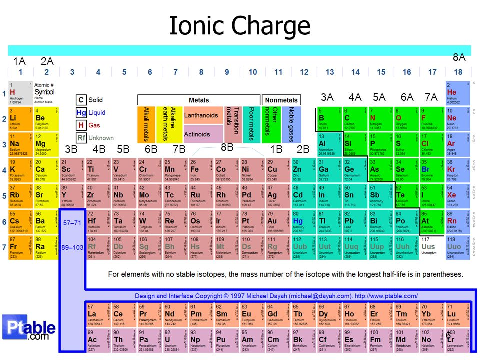 Chem 121 chapter ppt video online download ionic charge elements elements ordered by atomic number urtaz Image collections