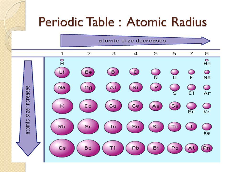 Icp periodic table infinite campus update ppt video - Atomic radius of periodic table ...