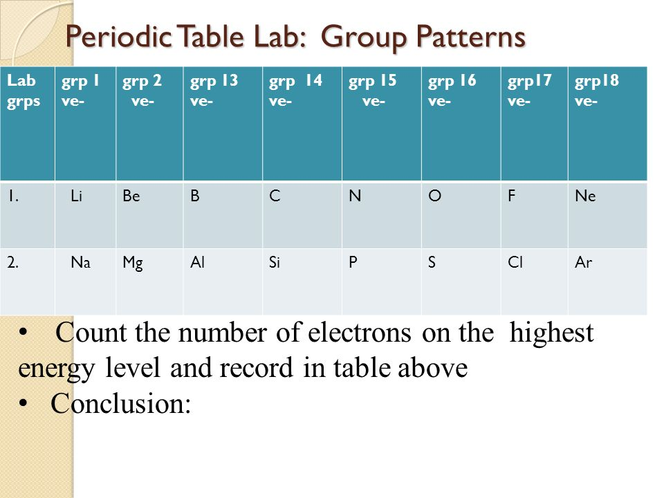 Icp periodic table infinite campus update ppt video online download 8 periodic table lab group patterns urtaz Image collections
