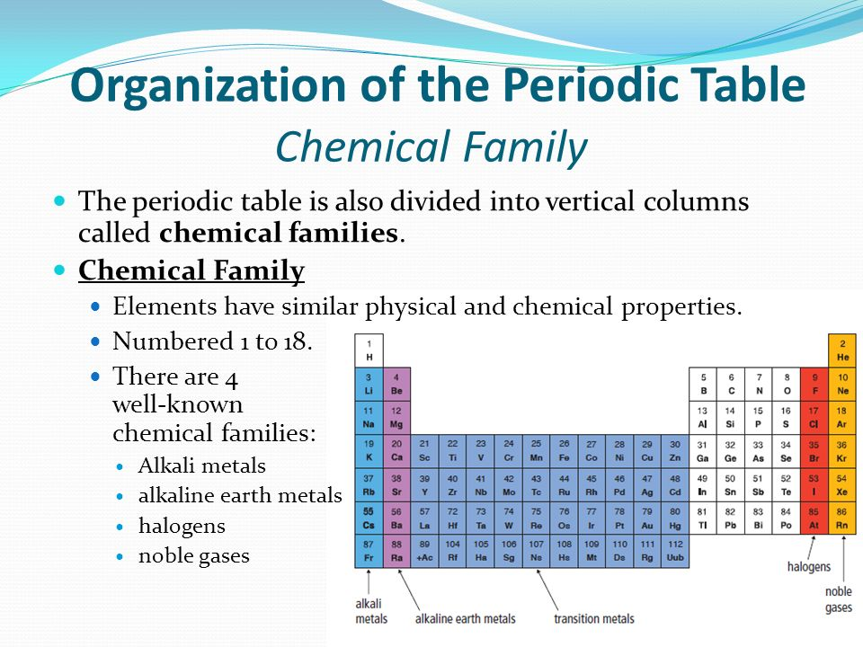 Organization of the Periodic Table Chemical Family