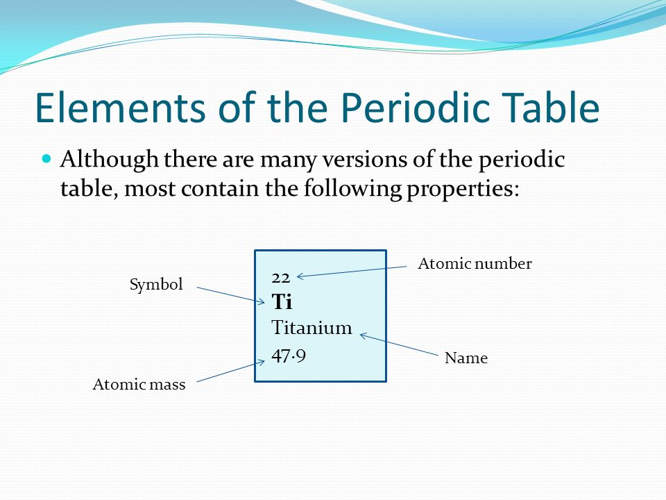 Elements of the Periodic Table