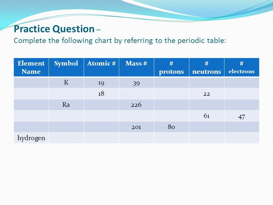 Practice Question – Complete the following chart by referring to the periodic table: