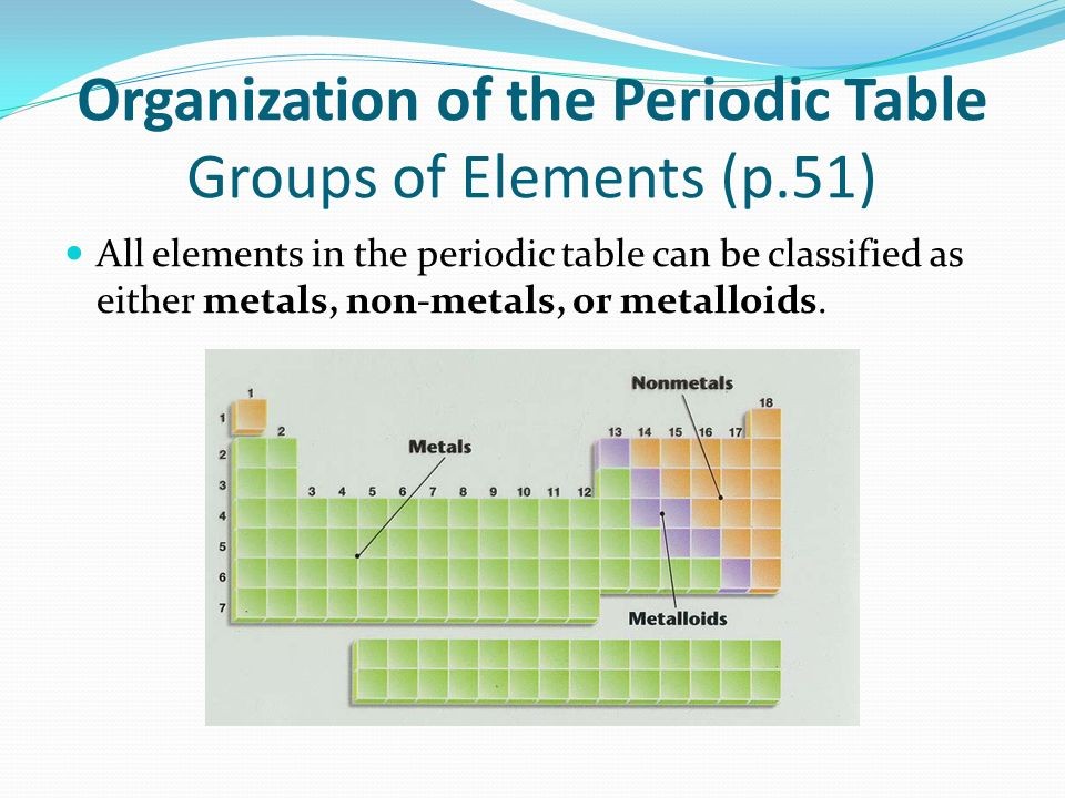 Organization of the Periodic Table Groups of Elements (p.51)