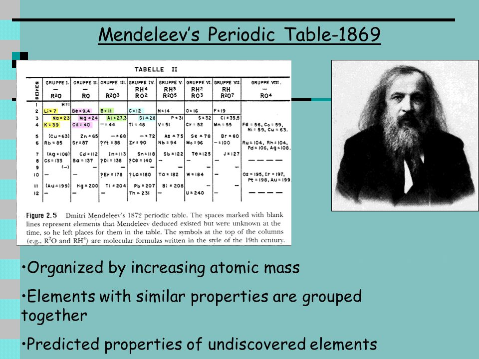 Dmitri Mendeleev Periodic Table For Kids The Periodic Table Of