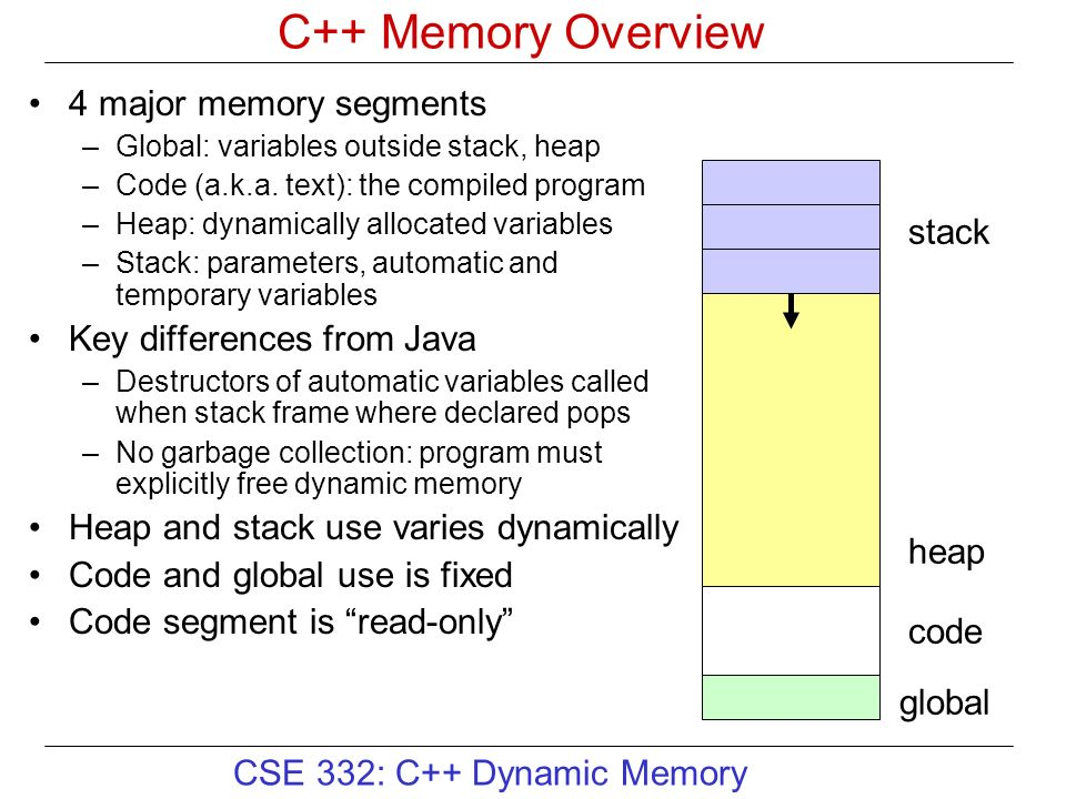 Y No Pointers In Java C++ Memory Overview 4 ...