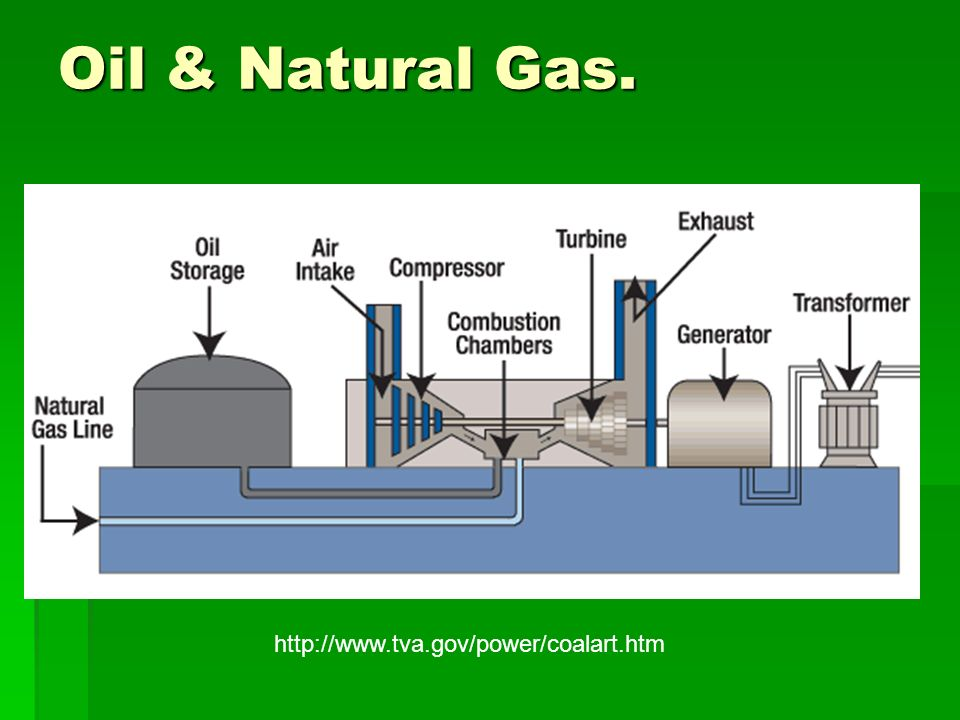Cost To Generate Electricity From Natural Gas
