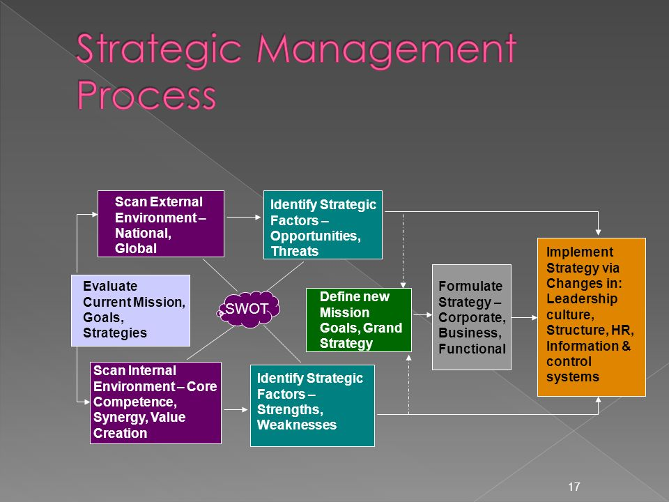 strategic management external factors Demographic, juridical, ecological and management factors that can influence directly or indirectly the company evolution in the present, the target of strategic management of external environment.