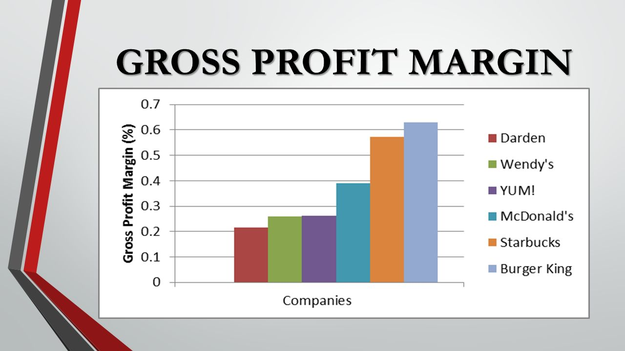 define the terms gross margin and Gross margin is a way of measuring the amount of profit a company can make from its revenue it is calculated by subtracting the cost of all goods sold from total revenue, and then dividing.
