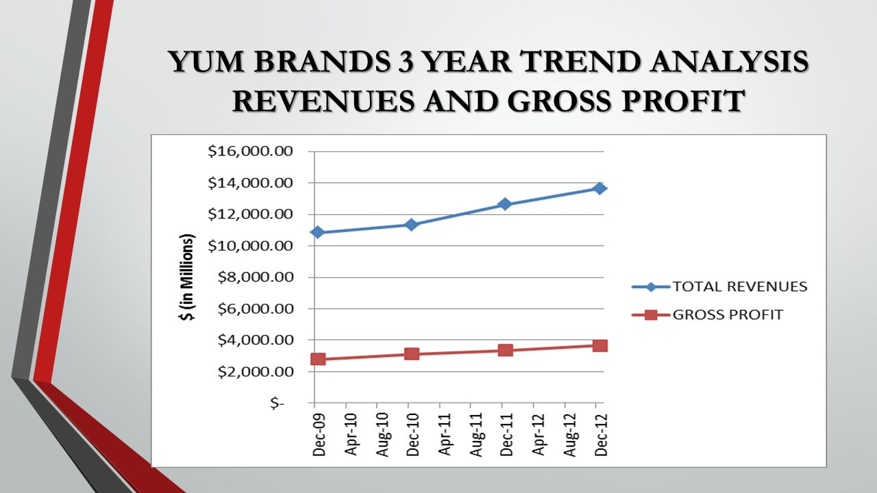 "financial analysis of yum brands Greg creed, yum brands greg creed, ceo of yum brands  brands, during a feb 4 earnings call with financial analysts ""i have confidence."