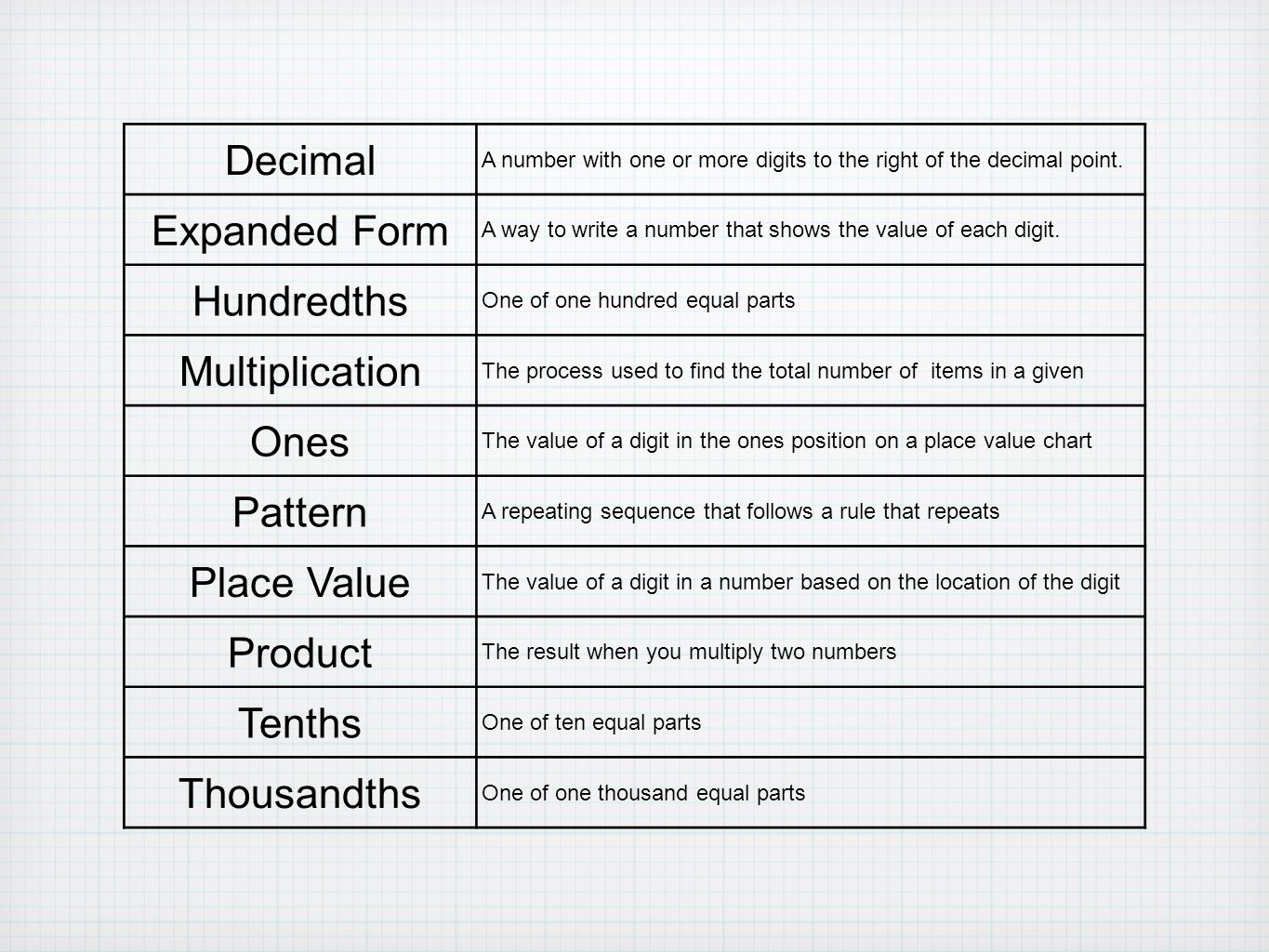 Chapter 4 multiply decimals ppt video online download decimal expanded form hundredths multiplication ones pattern falaconquin