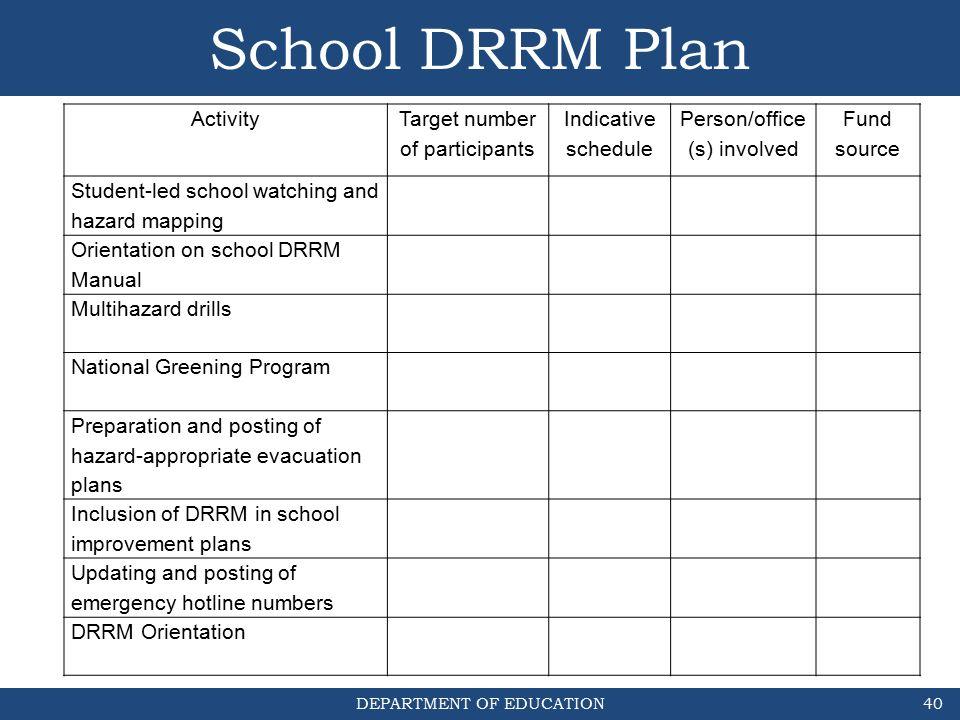 submit sdrrm team sdrrm plan sdrrm twinning to
