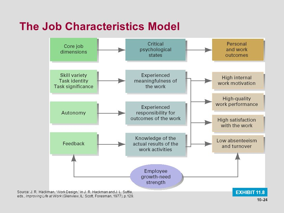 job design and the job characteristics model The job characteristics model (jcm) (eg, hackman and oldham, 1976) is a widely studied model of motivational job design that has explained important work.