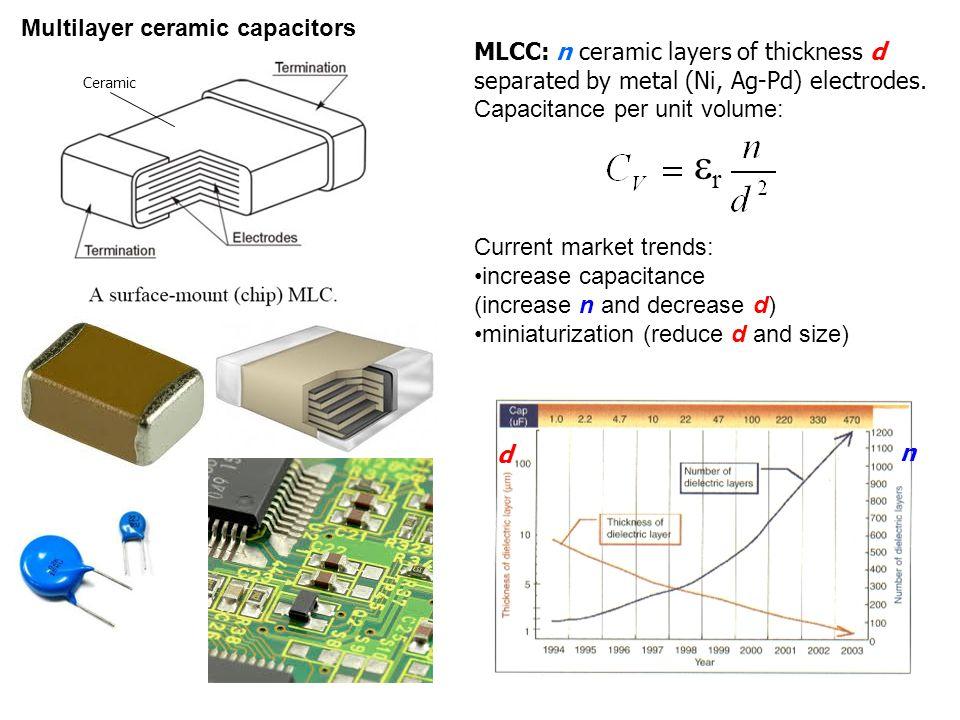 Ferroelectric Ceramics Ppt Download