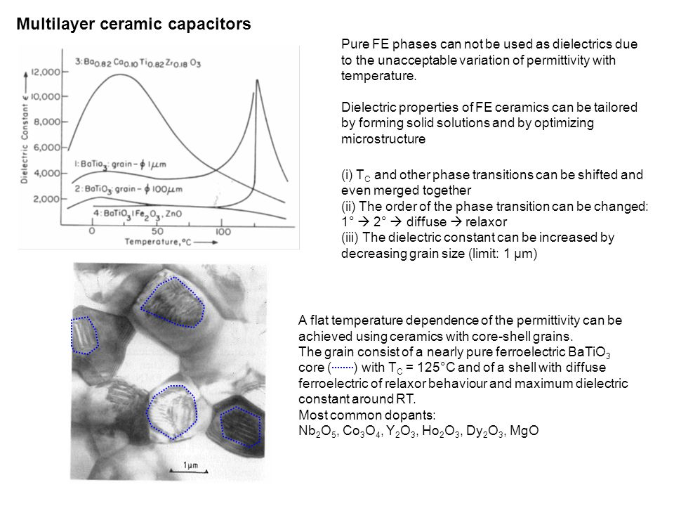 Ferroelectric ceramics - ppt download