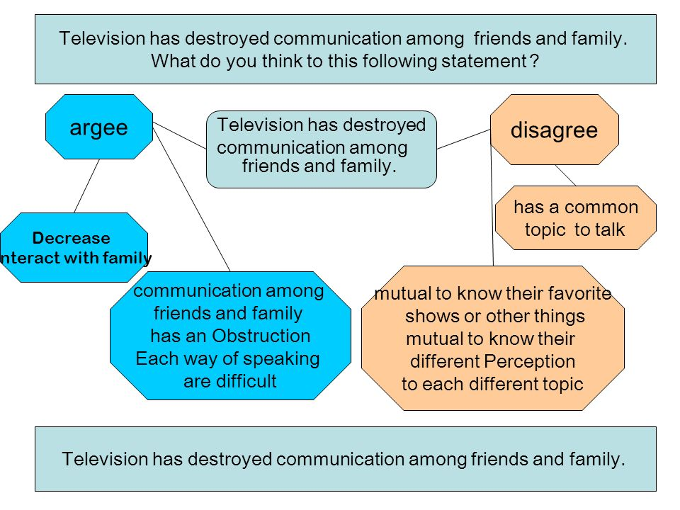 television has destroyed communication among friends and family Free essays on television has destroyed communication among friends and family get help with your writing 1 through 30.
