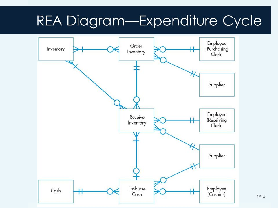 4 rea diagramexpenditure cycle - Expenditure Cycle Data Flow Diagram