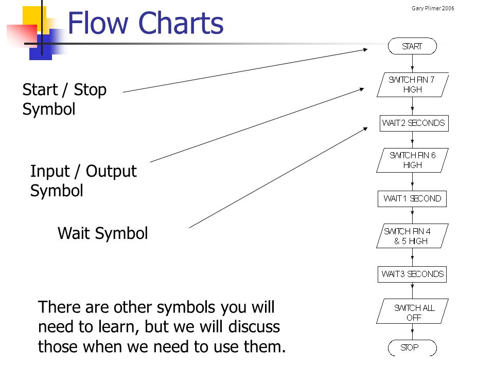 flow charts start stop symbol input output symbol wait symbol - Flowchart Input Output Symbol