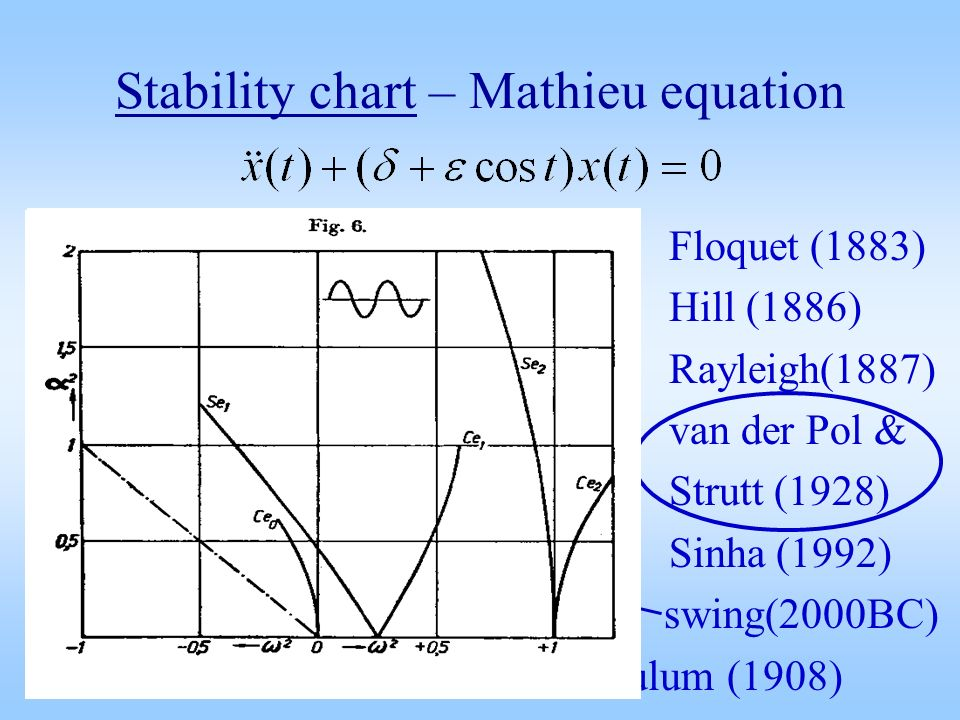 on mathieu equations Quasi-periodic mathieu equation 197 the title of this paper is explained by noting that equation (1) may be viewed as an oscillator with natural frequency.