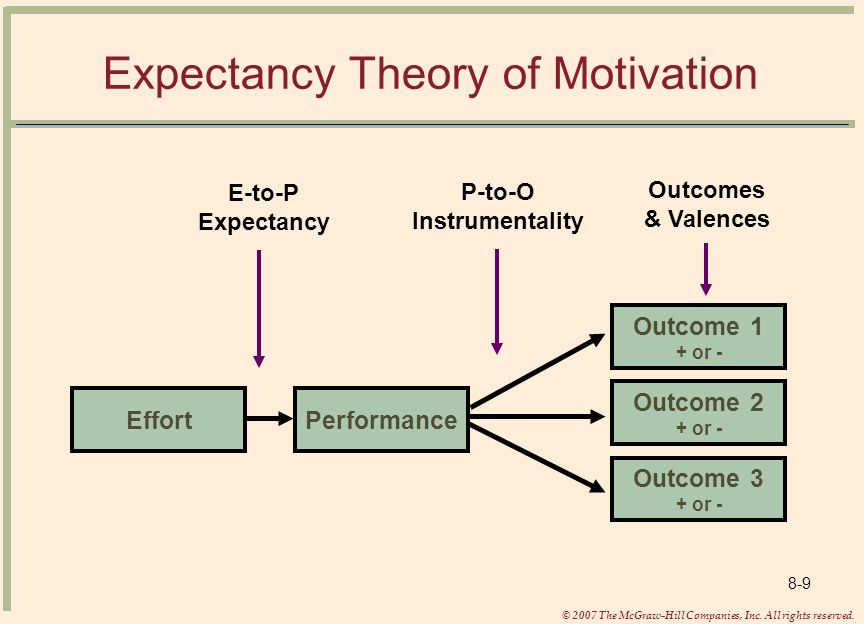 which contemporary motivation theory would motivate you the most Herzberg's hygiene factors vs motivators workplace motivation theory is one of the most empirical and  under the erroneous belief that it will motivate their.