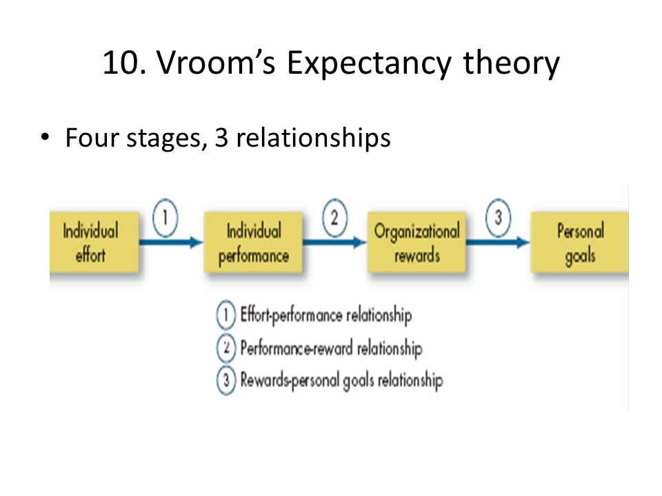 vrooms expectancy theory and nursing Scientific base of professional nursing practice path-goal theory applied  lastly,  expectancy refers to an individual's  vroom, v h (1964.