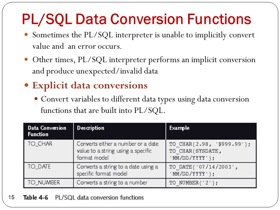 TO_DATE - Convert String to Datetime - Oracle to SQL