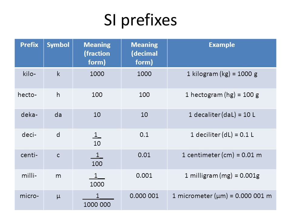 Measurements in Physics - ppt download