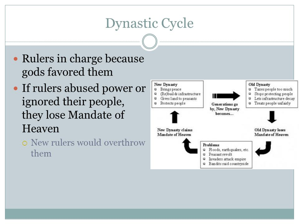Dynastic Cycle Rulers in charge because gods favored them