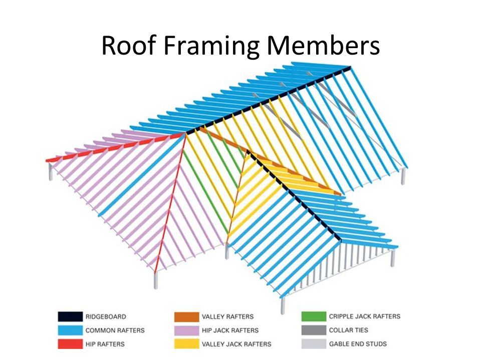 Roof types components terminology ppt video online for Roof type names