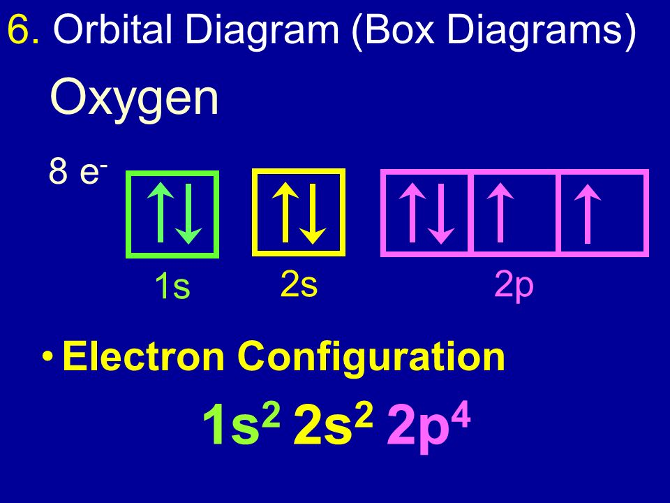 1s2+2s2+2p4+Oxygen+6.+Orbital+Diagram+%28Box+Diagrams%29 electron configuration ppt video online download oxygen box diagram at reclaimingppi.co