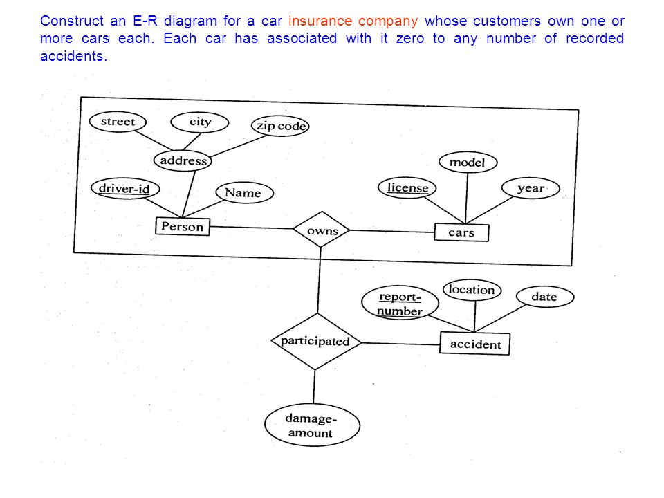 Entity relationship model e r model ppt video online download construct an e r diagram for a car insurance company whose customers own one or more cars ccuart Images