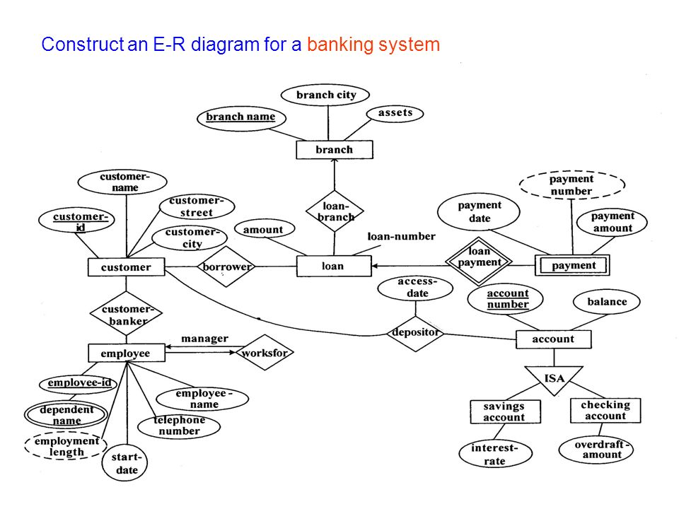 30 construct an e r diagram for a banking system - Er Diagram For Online Banking System