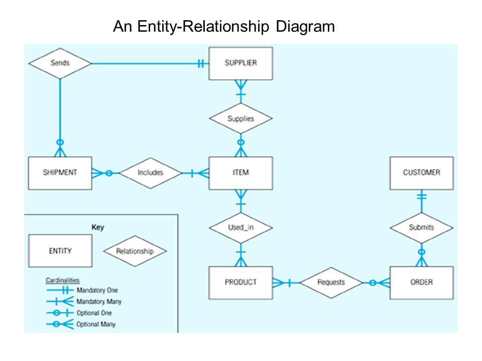 4 an entity relationship diagram - Database Design Entity Relationship Diagram