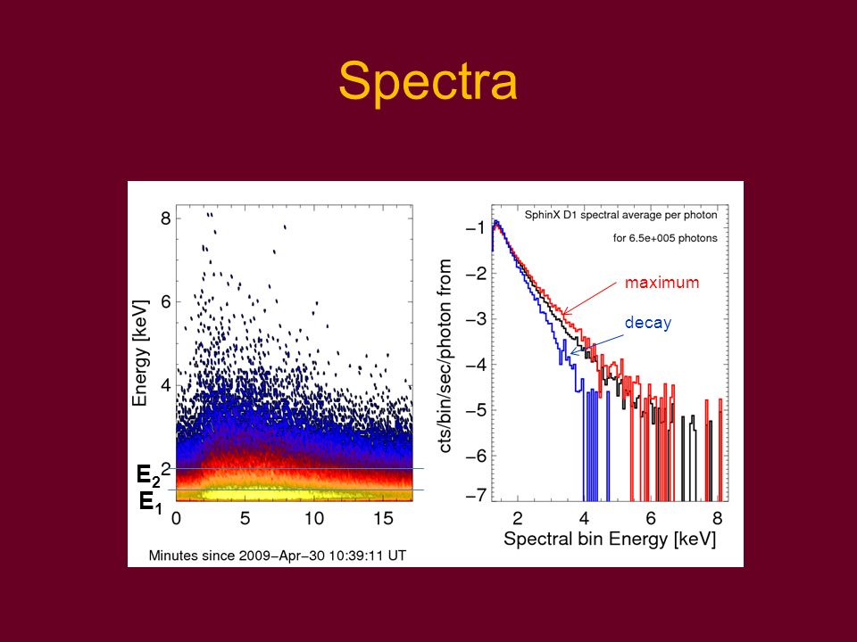 Spectra maximum decay E2 E1