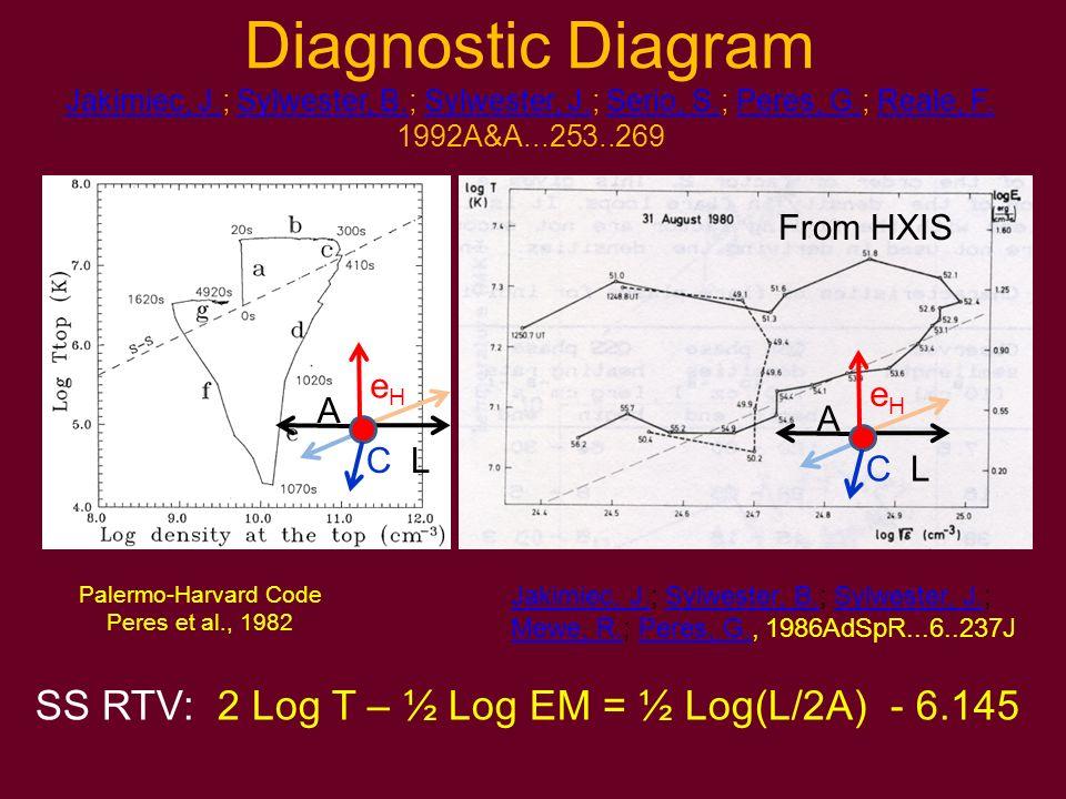 SS RTV: 2 Log T – ½ Log EM = ½ Log(L/2A) - 6.145