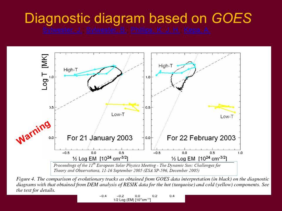 Diagnostic diagram based on GOES