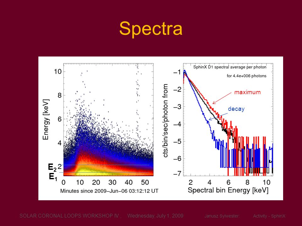 Spectra E2 E1 maximum decay