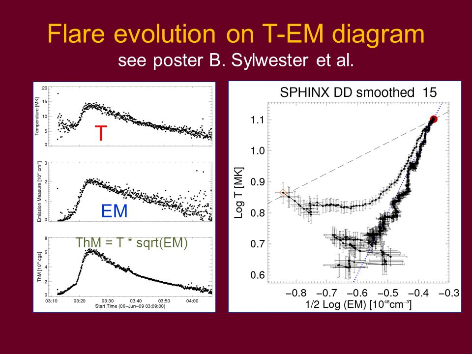 Flare evolution on T-EM diagram see poster B. Sylwester et al.
