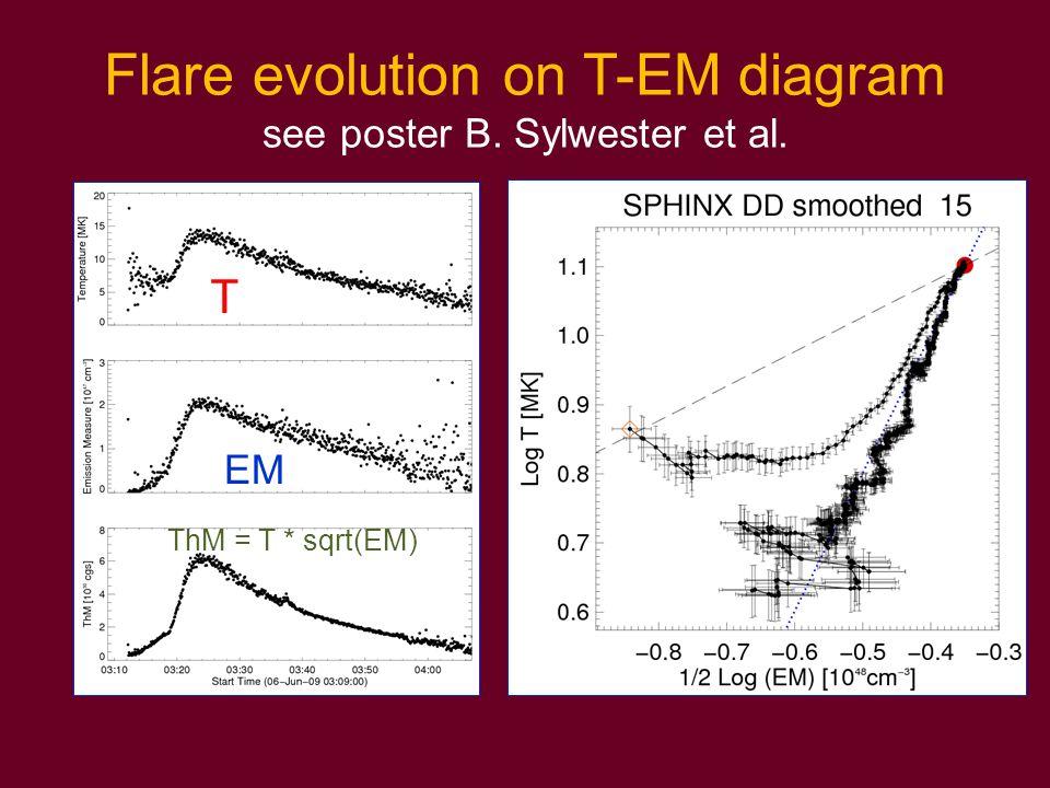 Flare evolution on T-EM diagram see poster B. Sylwester et al.