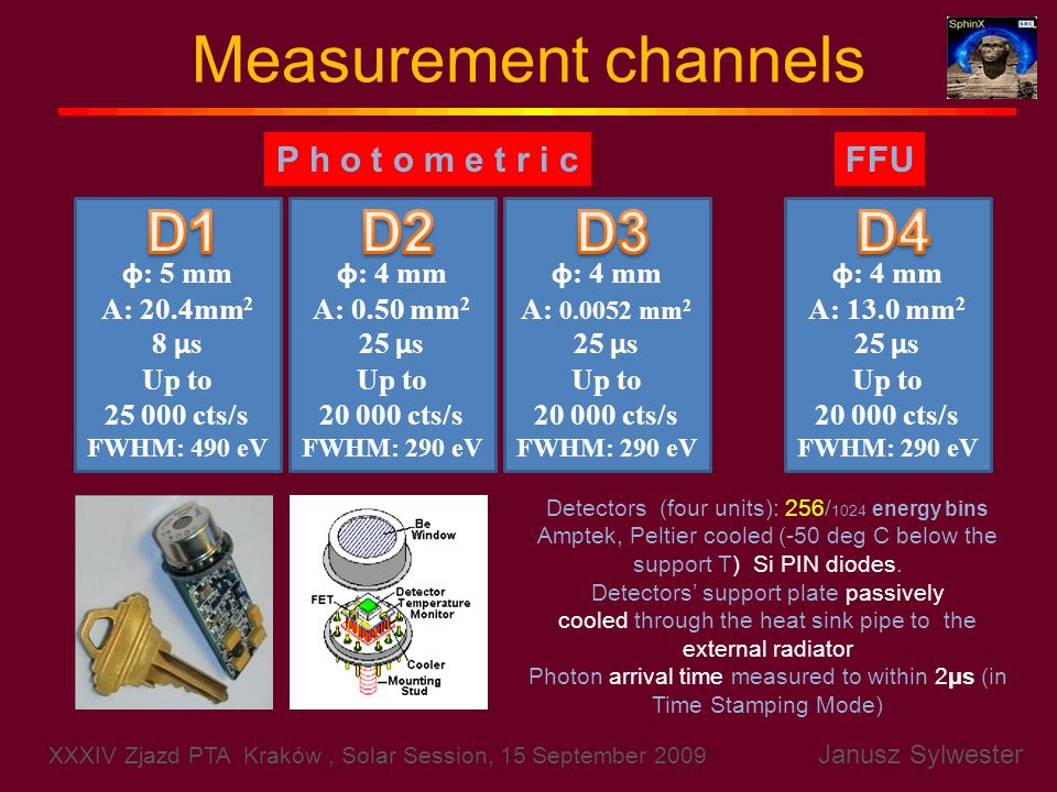 Measurement channels D1 D2 D3 D4 P h o t o m e t r i c FFU φ: 5 mm
