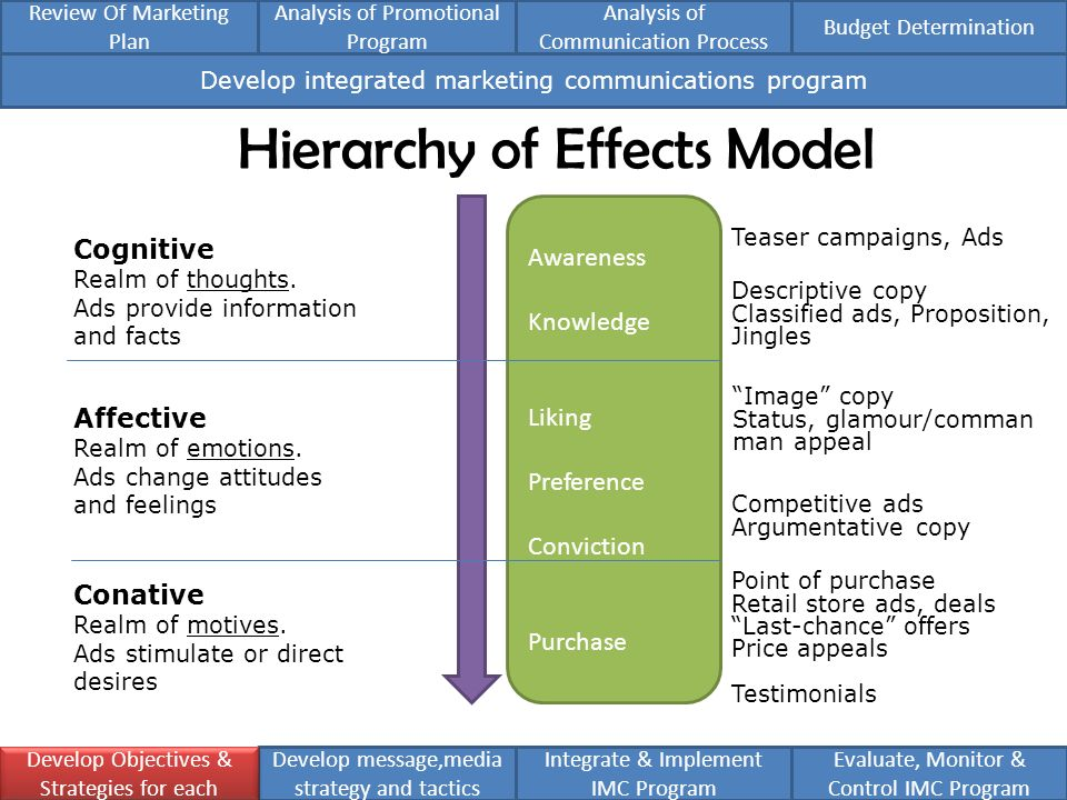 the hierarchy model of advertising effects The hierarchy of effects is a marketing communication model by lavidge and steiner (1961) which aims to explain the processes involved from the moment we view a product advertisement to purchasing the product this article will consist of a very brief description of the model with reference to always' advertising efforts as examples of the model.