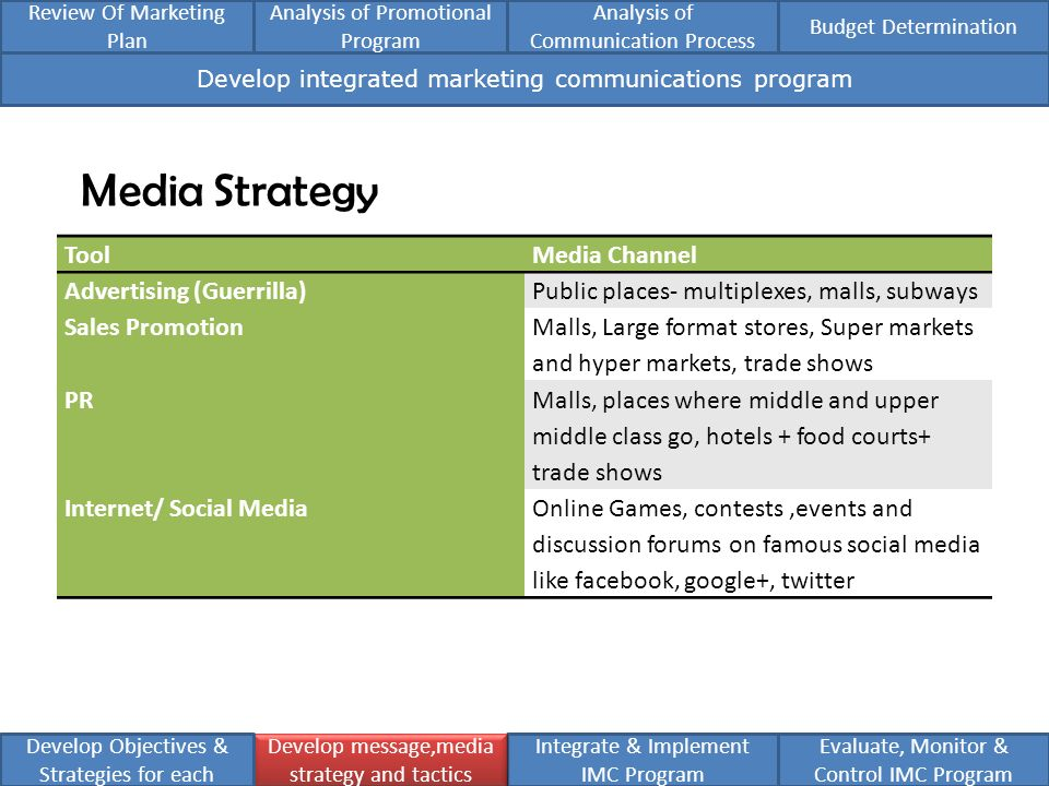 communication paper analysis implementing social media strategies Implementing social media marketing strategies based on these theoretical considerations, the empirical analysis of the report will then be developed in order to describe the social media channels available to businesses.