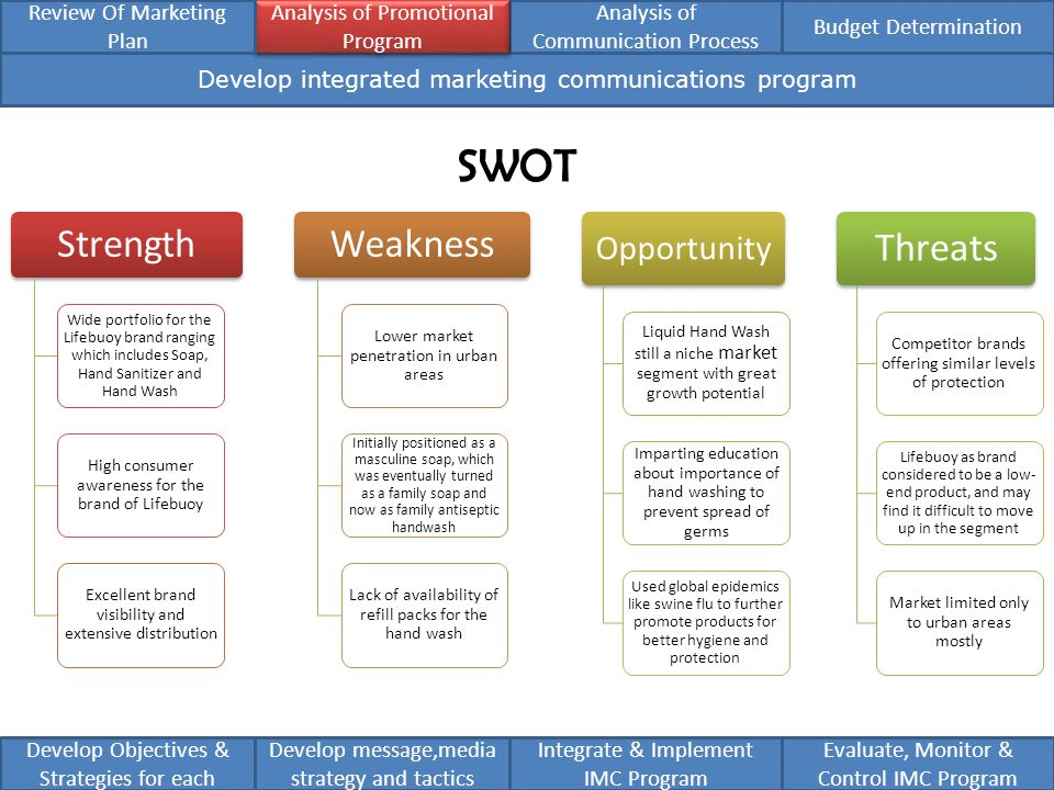 swot analysis of safeguard soap A swot diagram showing swot analysis of the soap & suds company you can edit this swot diagram using creately diagramming tool and include in your report/presentation/website.