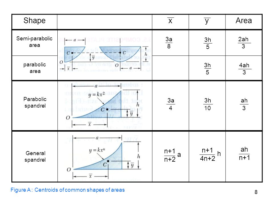 Centroids And Centers Of Gravity Ppt Video Online Download
