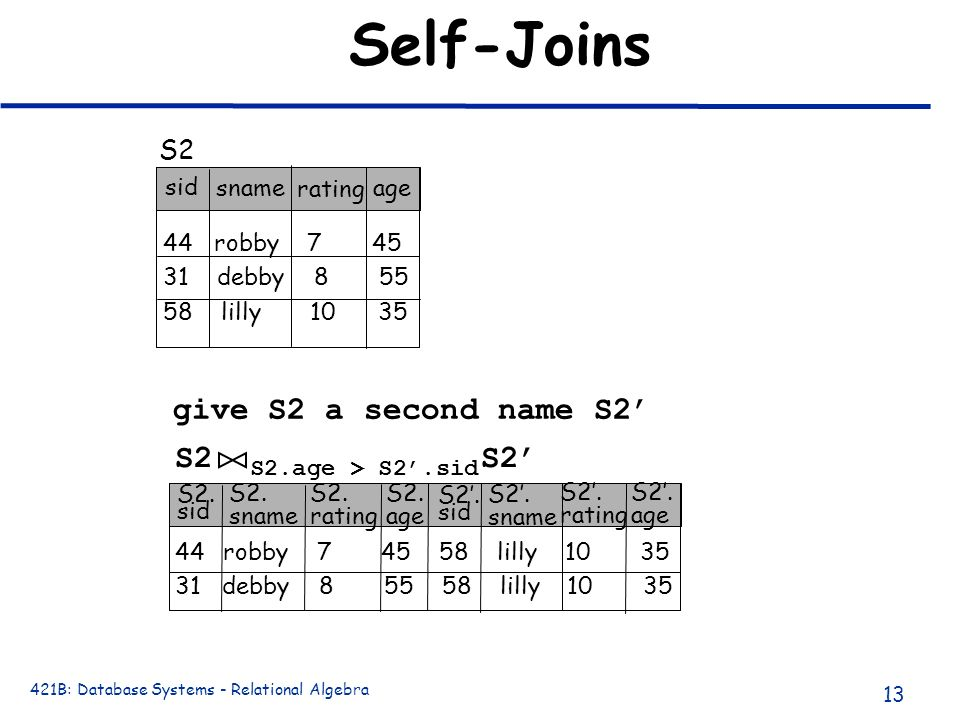 Self-Joins give S2 a second name S2' S2 S2' S2 sid sname rating age