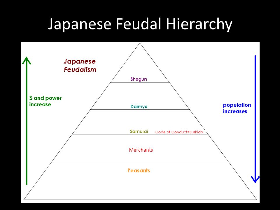 Comparative Feudalisms: Medieval Europe and Japan