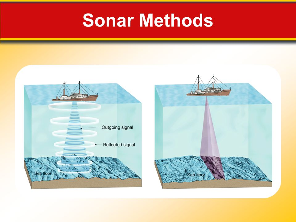 Sonar Methods Makes no sense without caption in book