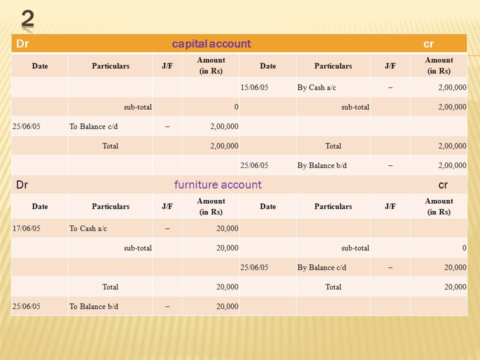 2 Dr capital account cr Dr furniture account cr Date Particulars J/F