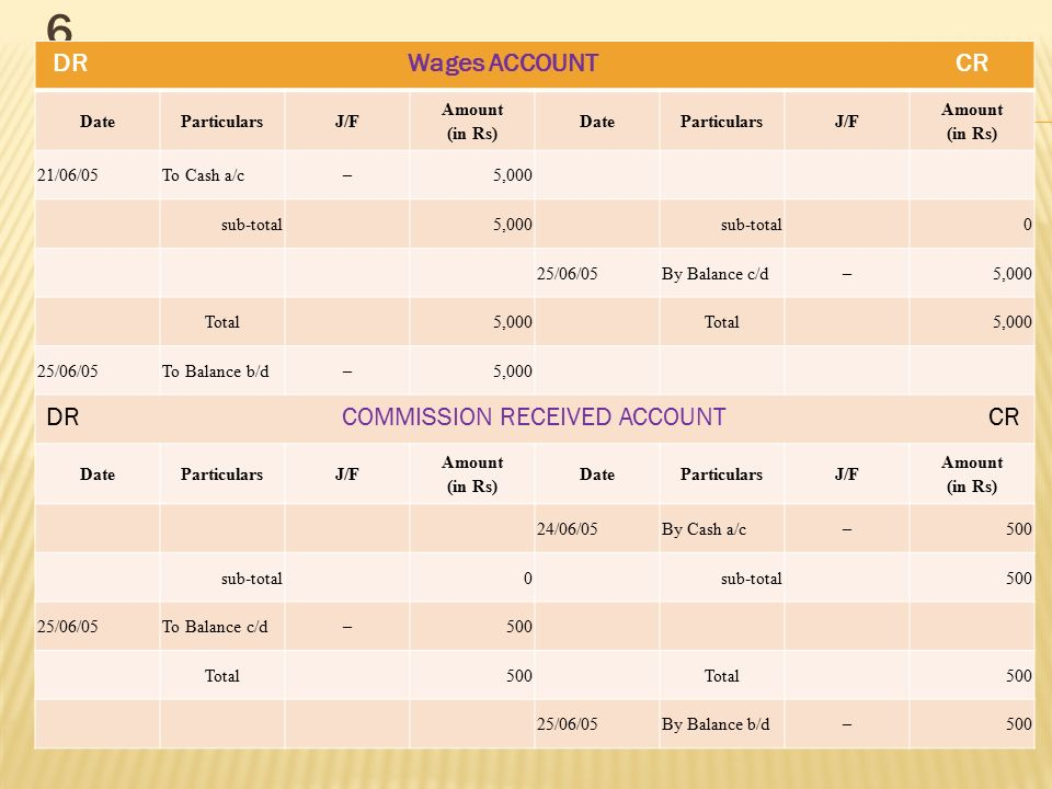 6 DR Wages ACCOUNT CR DR COMMISSION RECEIVED ACCOUNT CR Date