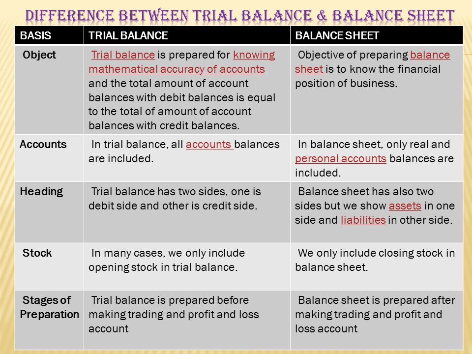 difference between trial balance and balance sheet aildoc