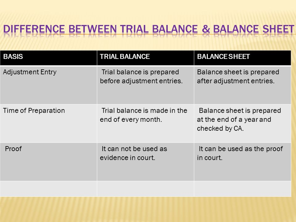 DIFFERENCE BETWEEN TRIAL BALANCE & BALANCE SHEET